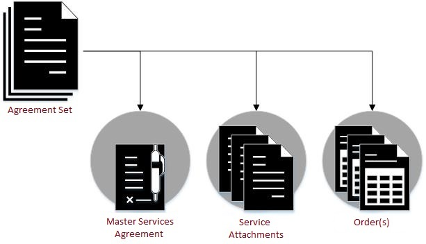 , Services Agreements